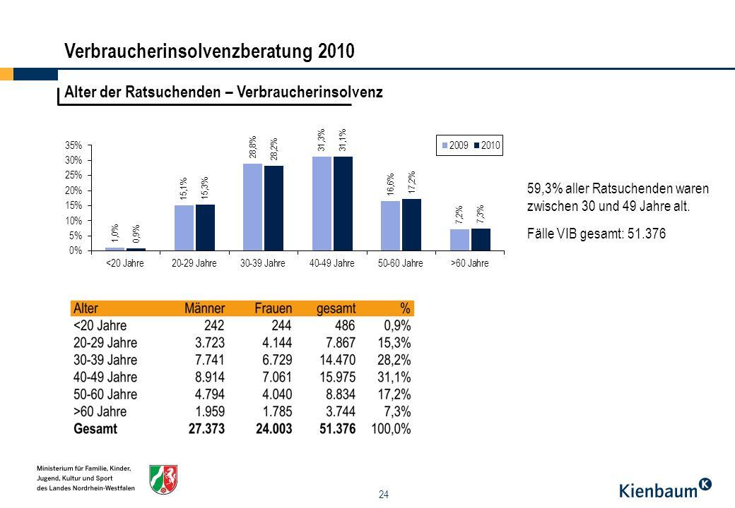 Verbraucherinsolvenzberatung 2010