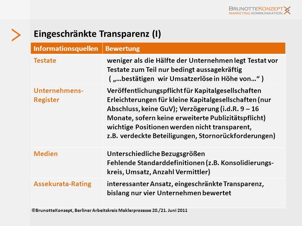 Eingeschränkte Transparenz (I)