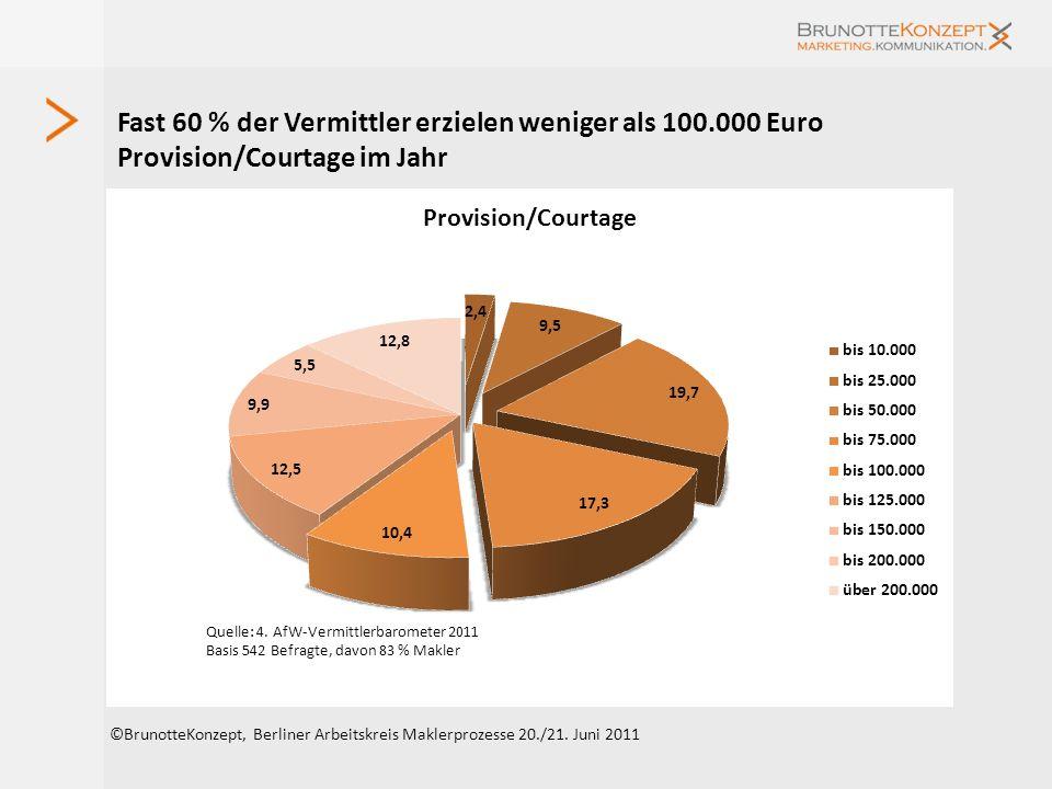 Fast 60 % der Vermittler erzielen weniger als 100