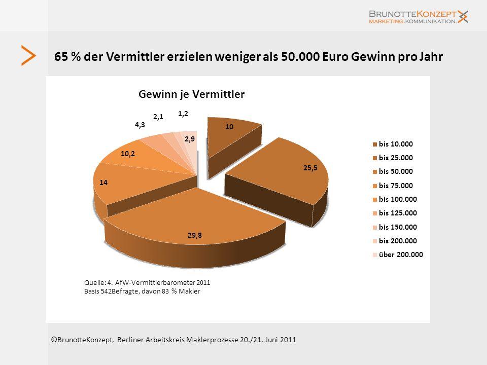 65 % der Vermittler erzielen weniger als 50.000 Euro Gewinn pro Jahr