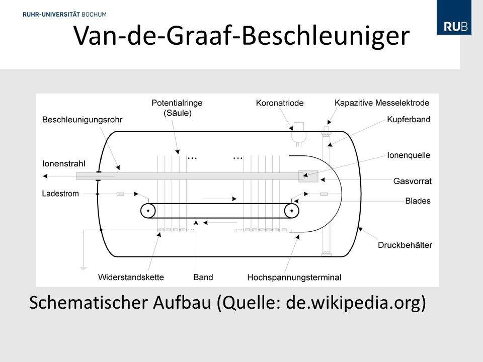 Van-de-Graaf-Beschleuniger