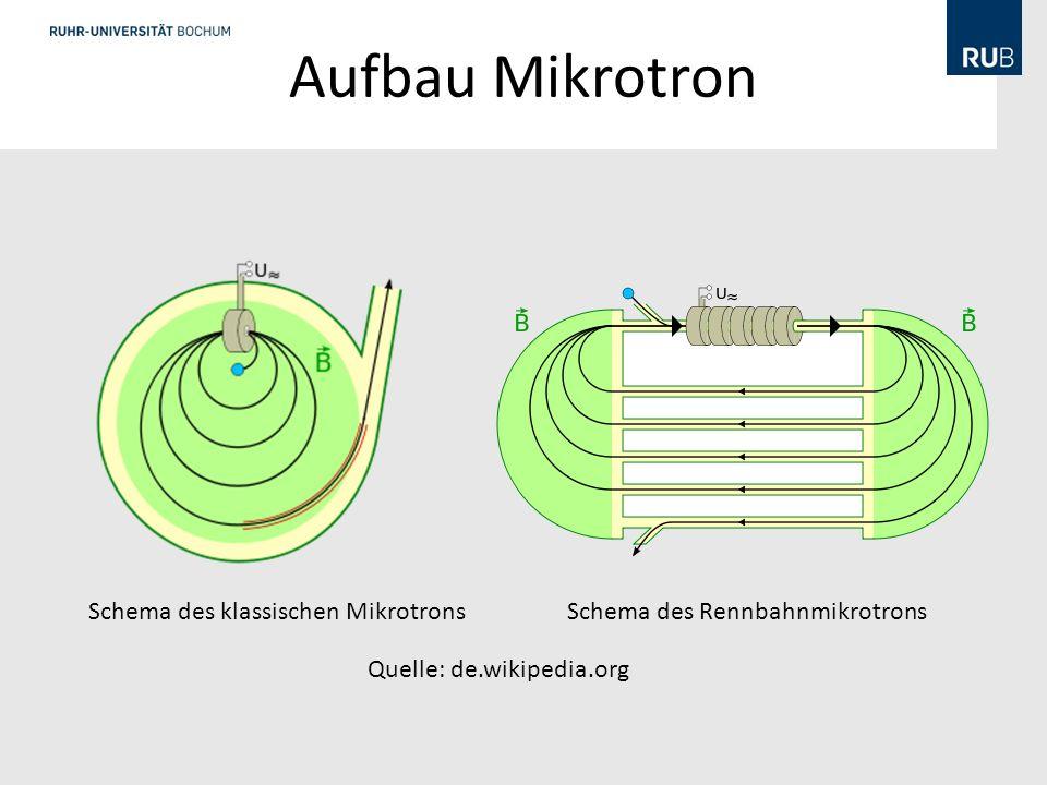 Aufbau Mikrotron Schema des klassischen Mikrotrons