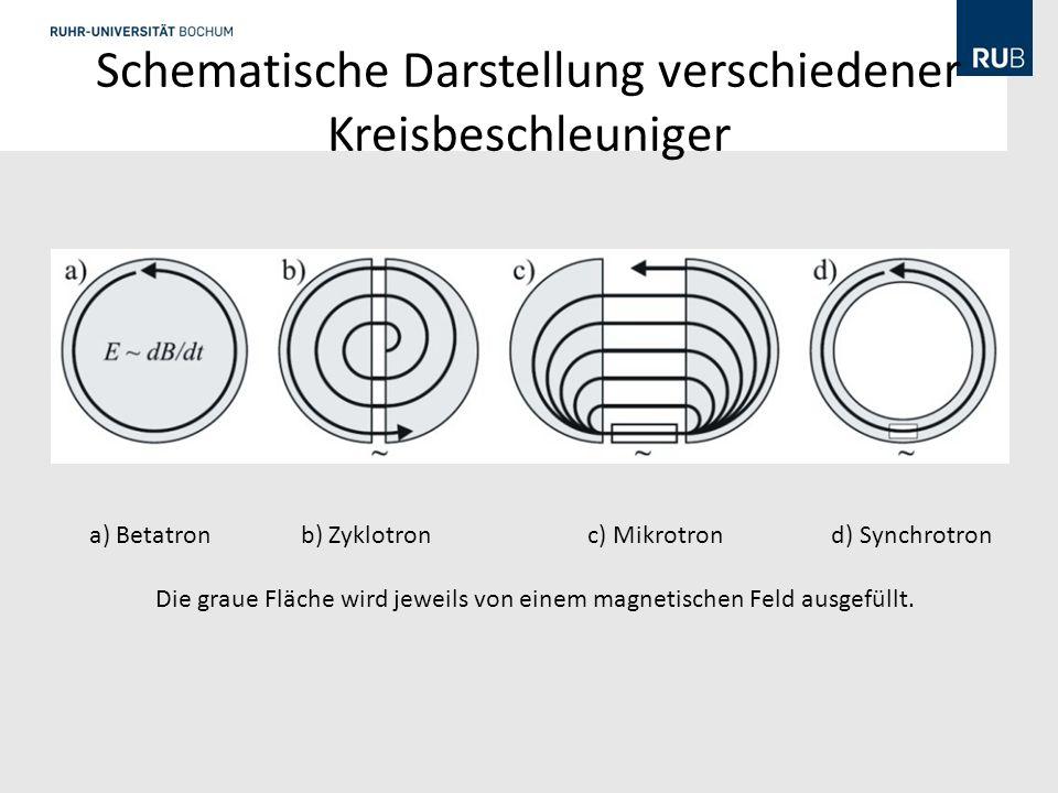 Schematische Darstellung verschiedener Kreisbeschleuniger