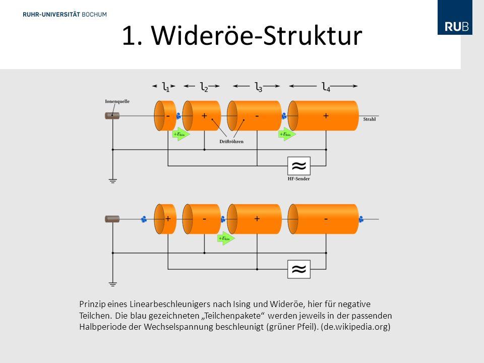 1. Wideröe-Struktur Wideröe-Struktur. • Beschleunigung von Protonen und. schweren Ionen auf β=0,005-0,05.