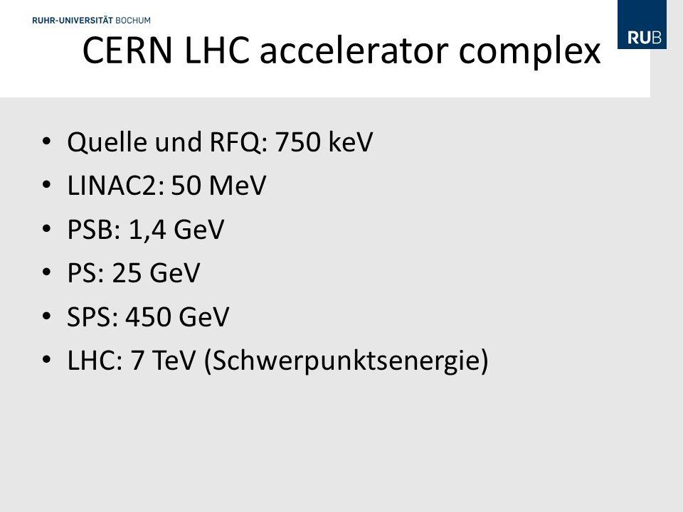 CERN LHC accelerator complex