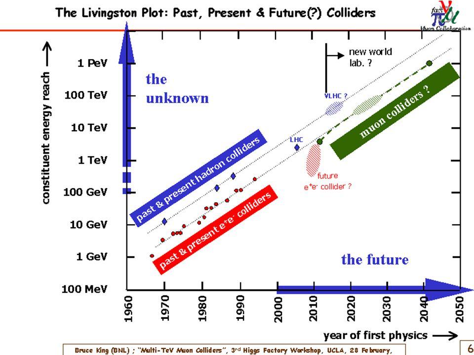 Die Zukunft: ILC (500 bis 1000 GeV)