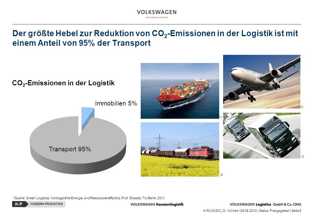 Der größte Hebel zur Reduktion von CO2-Emissionen in der Logistik ist mit einem Anteil von 95% der Transport