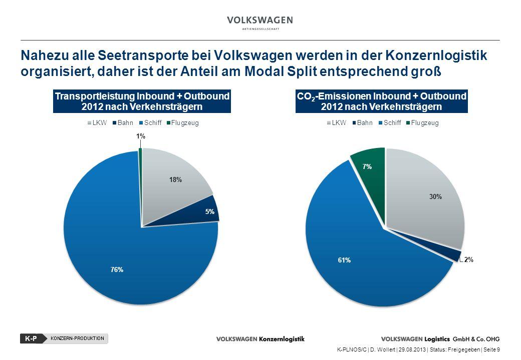Nahezu alle Seetransporte bei Volkswagen werden in der Konzernlogistik organisiert, daher ist der Anteil am Modal Split entsprechend groß