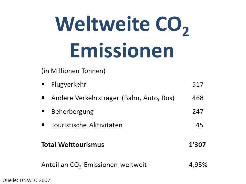 Weltweite CO2 Emissionen