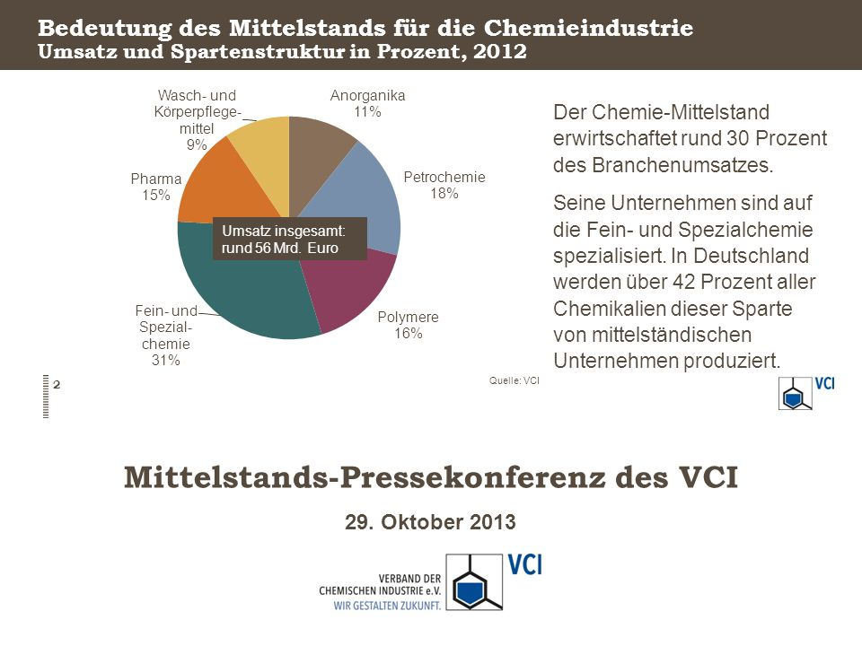 Bedeutung des Mittelstands für die Chemieindustrie