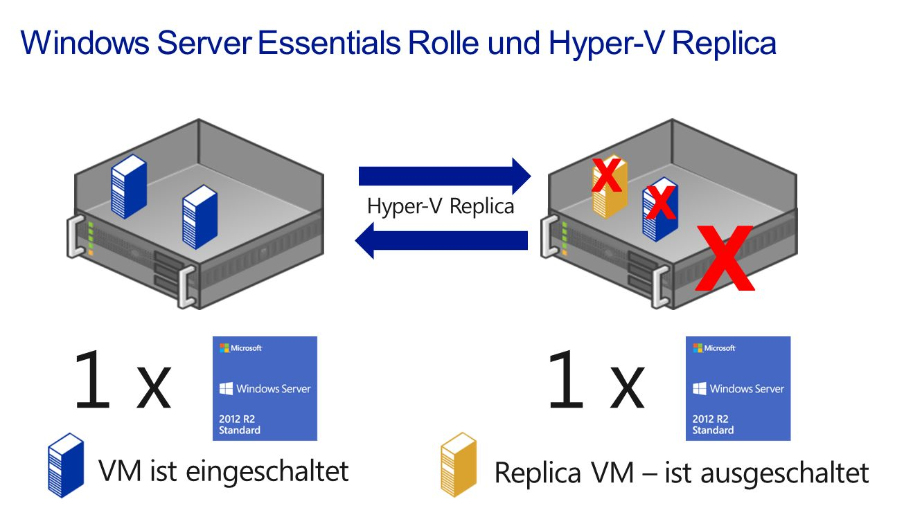 Windows Server Essentials Rolle und Hyper-V Replica