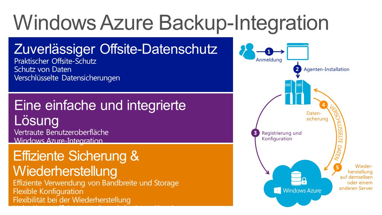 Windows Azure Backup-Integration