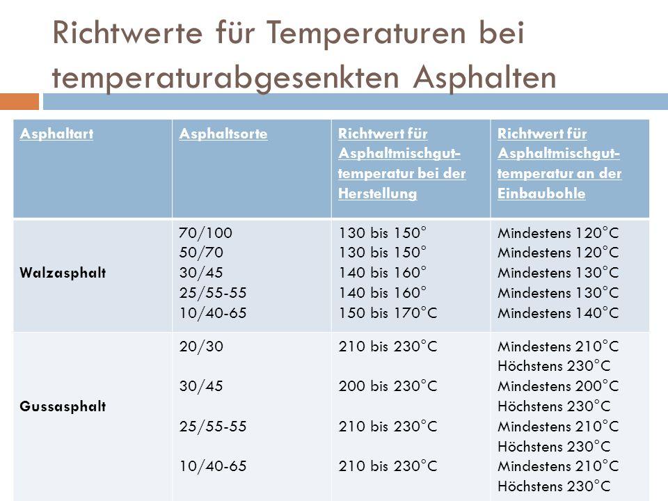 Richtwerte für Temperaturen bei temperaturabgesenkten Asphalten