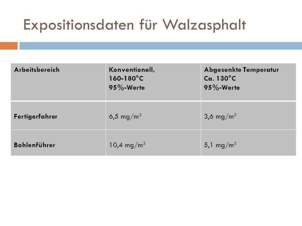 Expositionsdaten für Walzasphalt