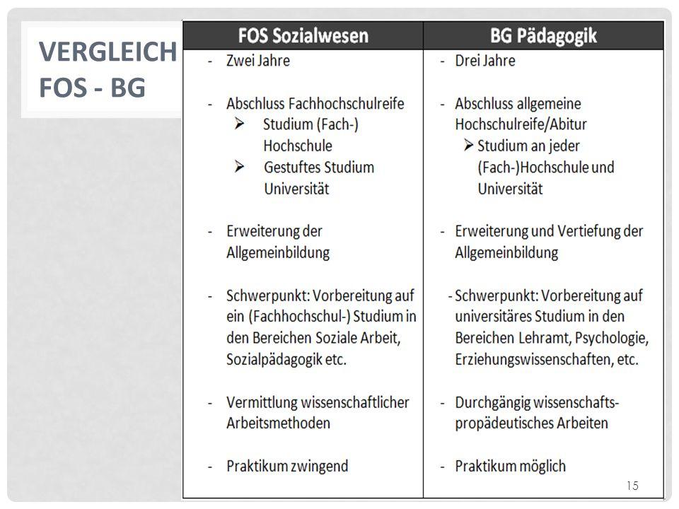 Vergleich FOS - BG