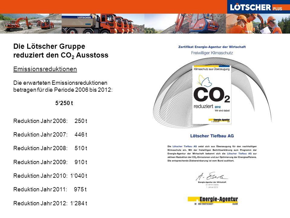 Die Lötscher Gruppe reduziert den CO2 Ausstoss