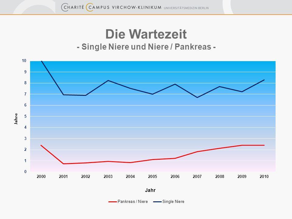 Die Wartezeit - Single Niere und Niere / Pankreas -