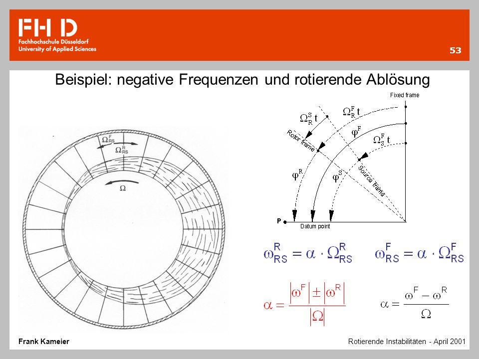 Beispiel: negative Frequenzen und rotierende Ablösung