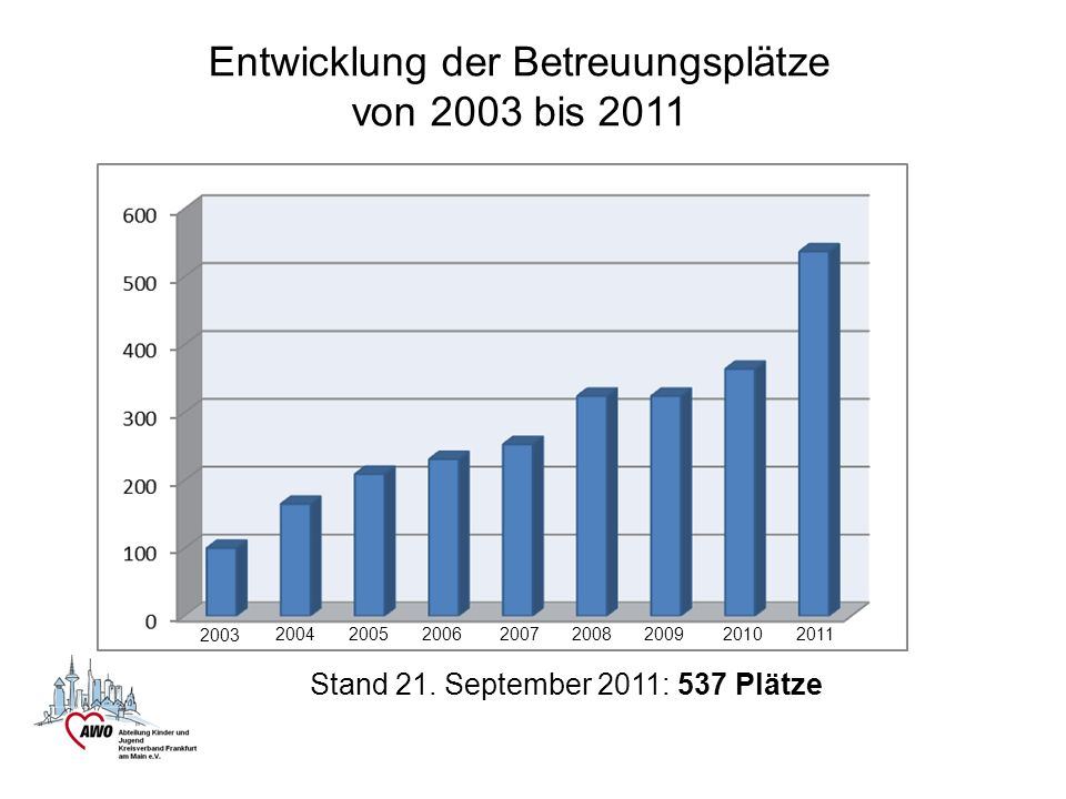 Entwicklung der Betreuungsplätze von 2003 bis 2011