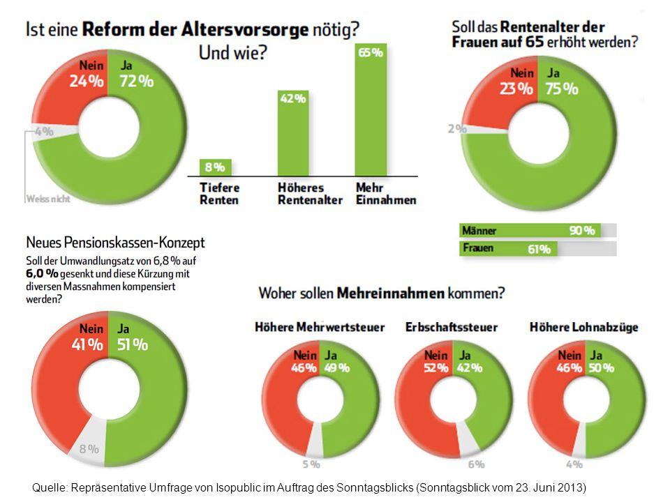 Quelle: Repräsentative Umfrage von Isopublic im Auftrag des Sonntagsblicks (Sonntagsblick vom 23.