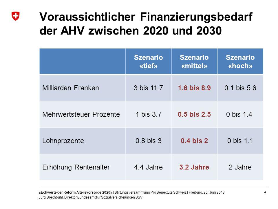 Voraussichtlicher Finanzierungsbedarf der AHV zwischen 2020 und 2030