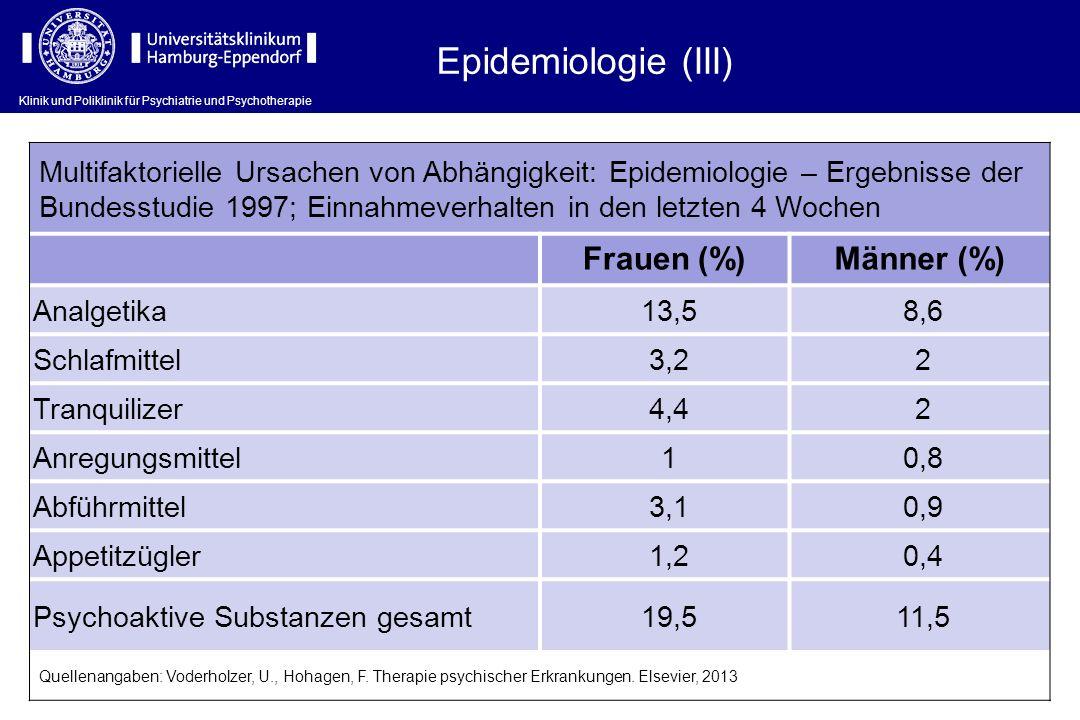 Epidemiologie (III) Frauen (%) Männer (%)