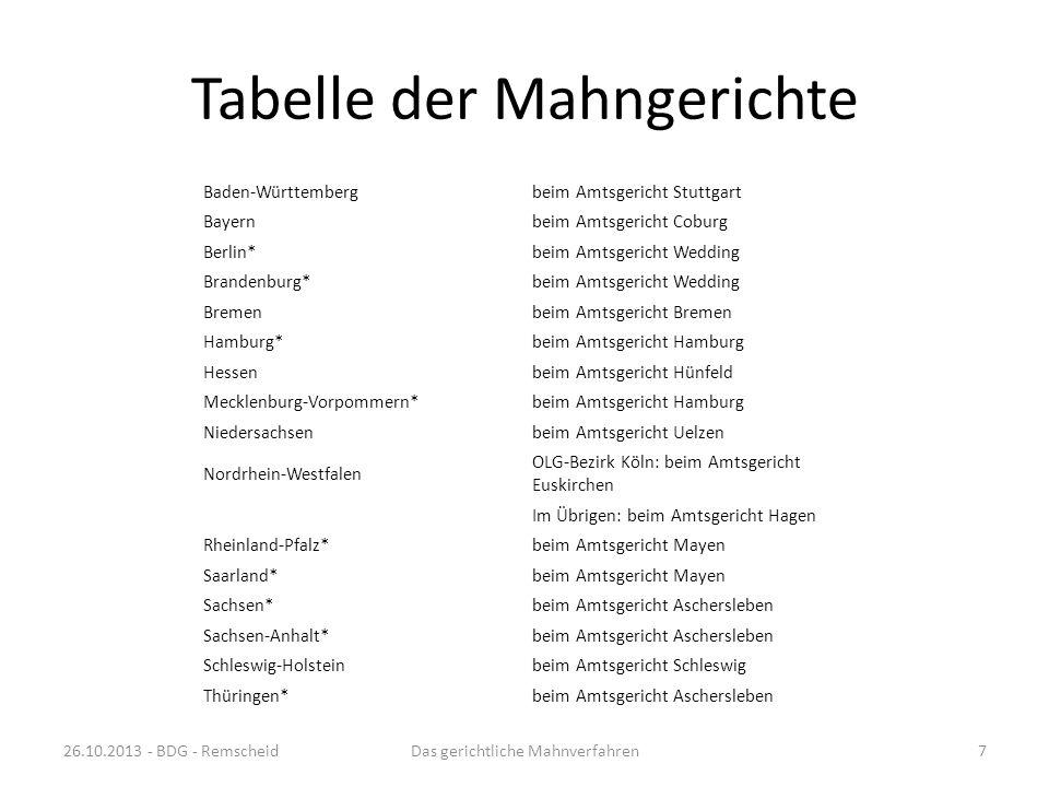 Tabelle der Mahngerichte