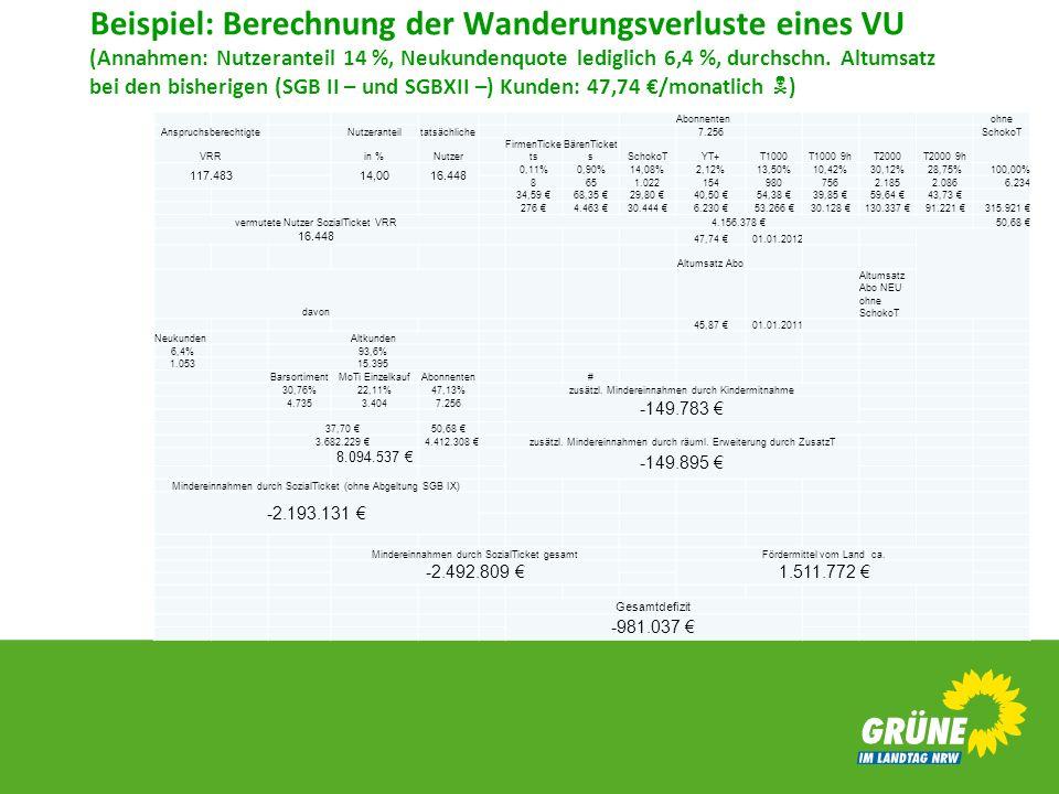 Beispiel: Berechnung der Wanderungsverluste eines VU (Annahmen: Nutzeranteil 14 %, Neukundenquote lediglich 6,4 %, durchschn. Altumsatz bei den bisherigen (SGB II – und SGBXII –) Kunden: 47,74 €/monatlich )