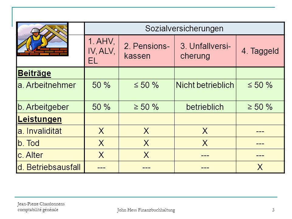 Sozialversicherungen 1. AHV, IV, ALV, EL 2. Pensions-kassen