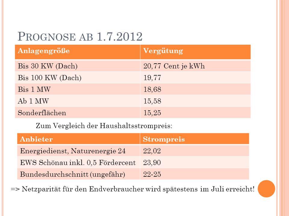 Prognose ab 1.7.2012 Anlagengröße Vergütung Bis 30 KW (Dach)