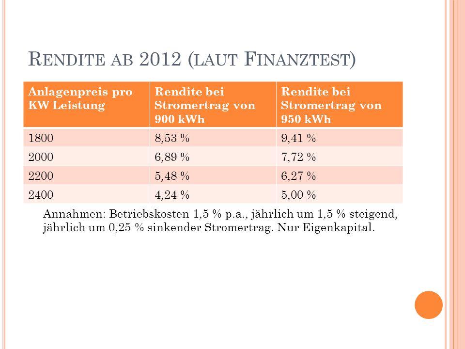 Rendite ab 2012 (laut Finanztest)
