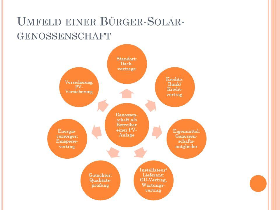 Umfeld einer Bürger-Solar-genossenschaft
