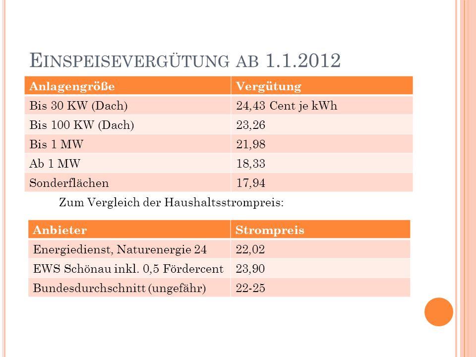 Einspeisevergütung ab 1.1.2012