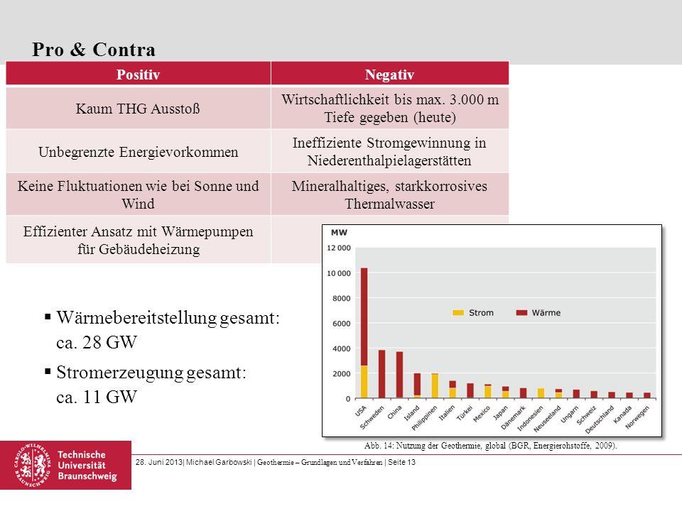 Pro & Contra Wärmebereitstellung gesamt: ca. 28 GW