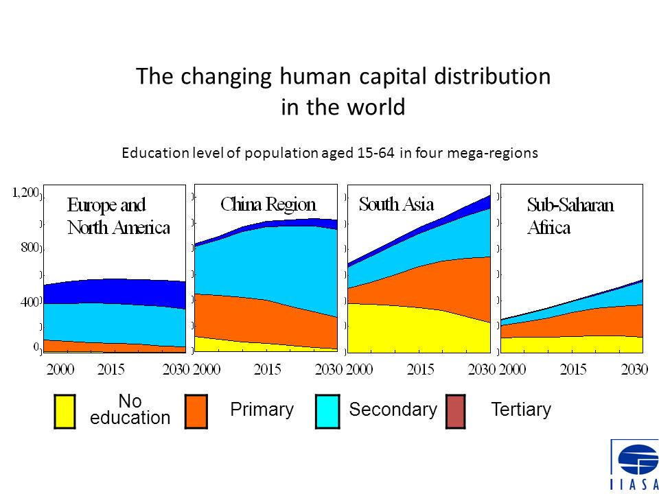 The changing human capital distribution in the world