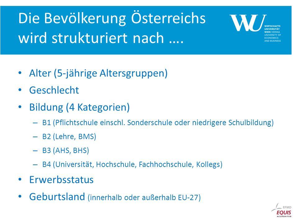 Die Bevölkerung Österreichs wird strukturiert nach ….