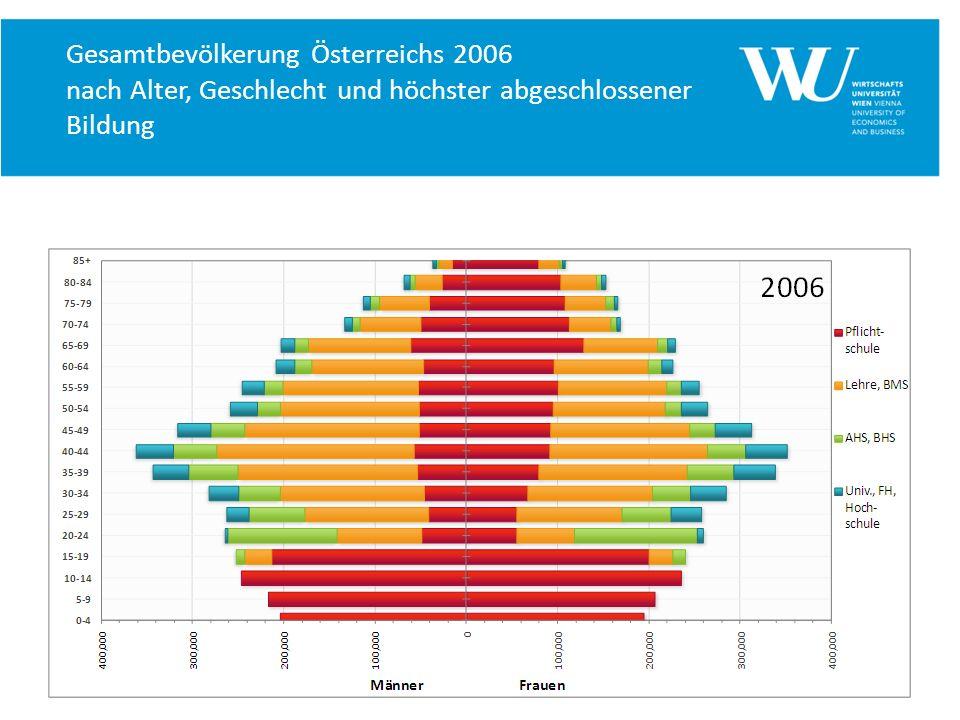Gesamtbevölkerung Österreichs 2006 nach Alter, Geschlecht und höchster abgeschlossener Bildung
