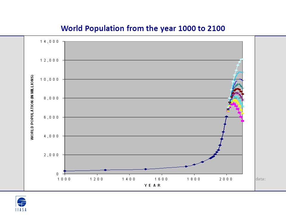 World Population from the year 1000 to 2100