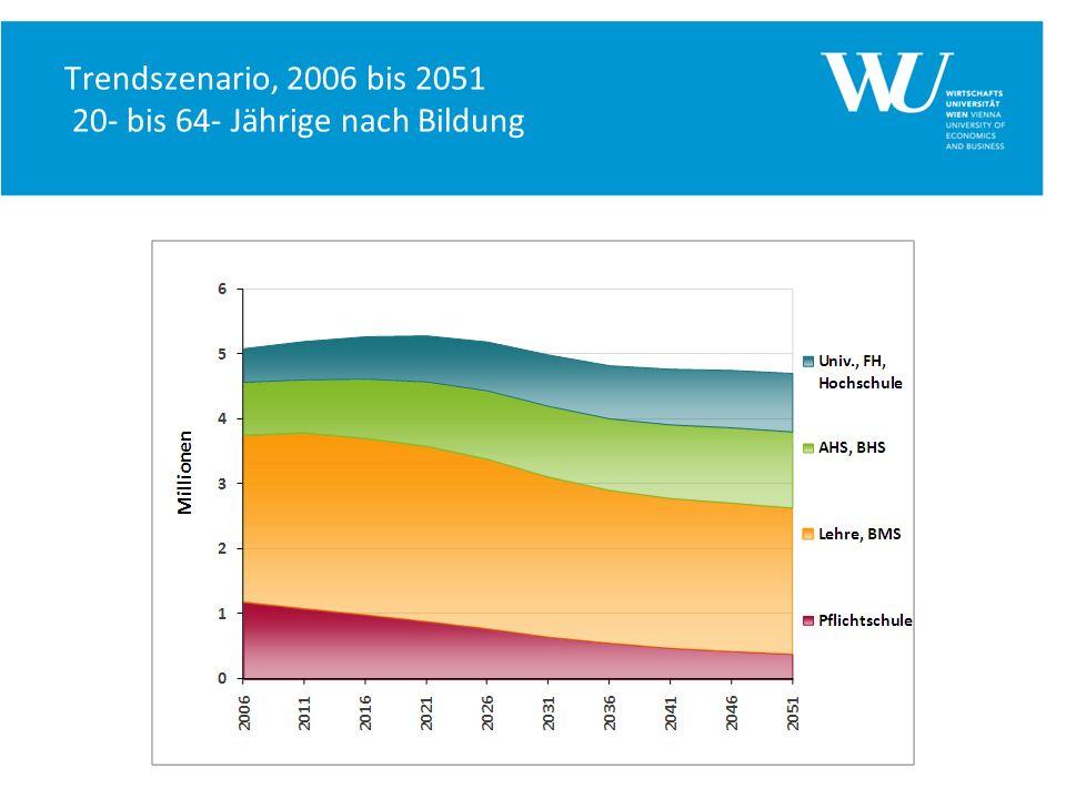 Trendszenario, 2006 bis 2051 20- bis 64- Jährige nach Bildung
