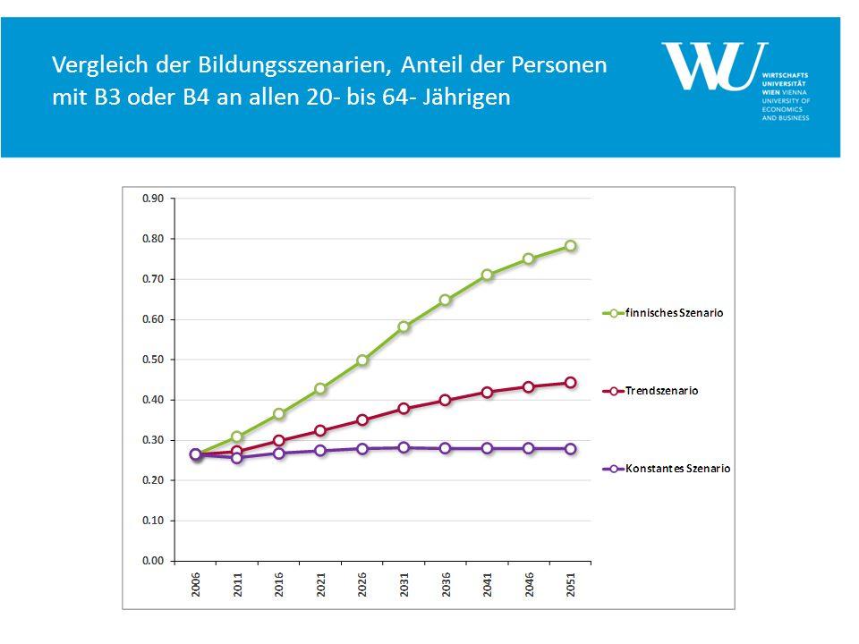 Vergleich der Bildungsszenarien, Anteil der Personen mit B3 oder B4 an allen 20- bis 64- Jährigen