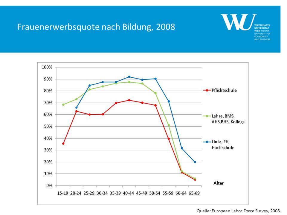 Frauenerwerbsquote nach Bildung, 2008