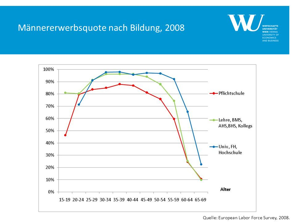 Männererwerbsquote nach Bildung, 2008