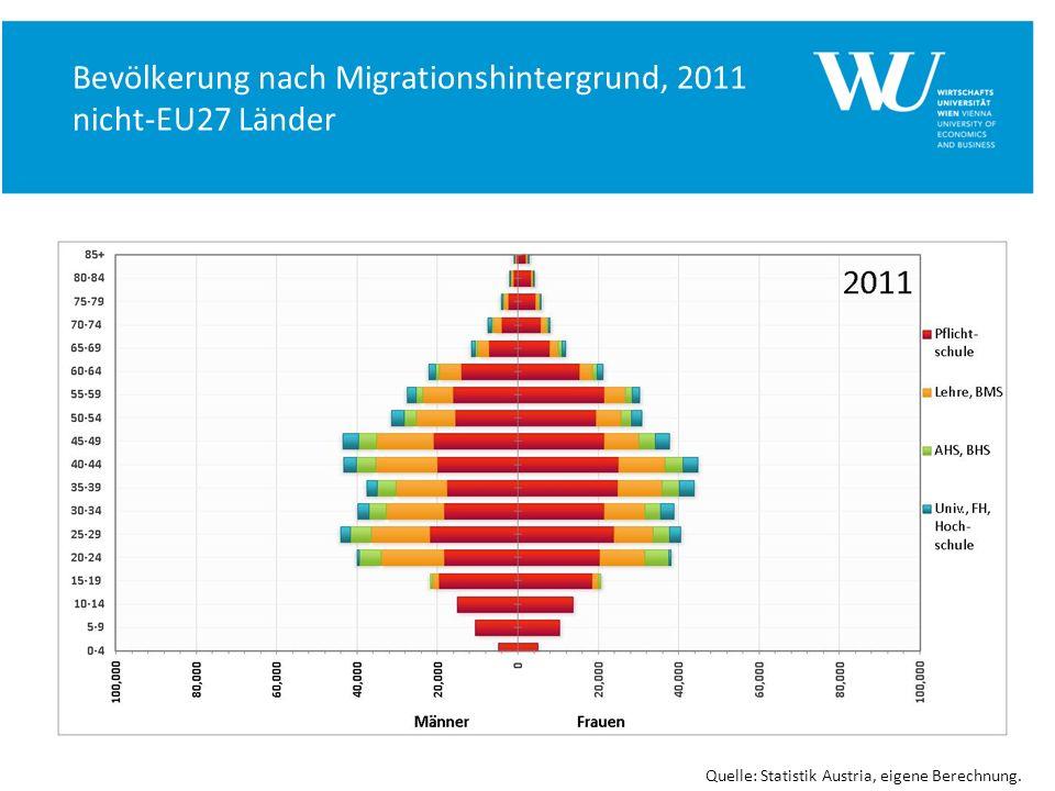 Bevölkerung nach Migrationshintergrund, 2011 nicht-EU27 Länder