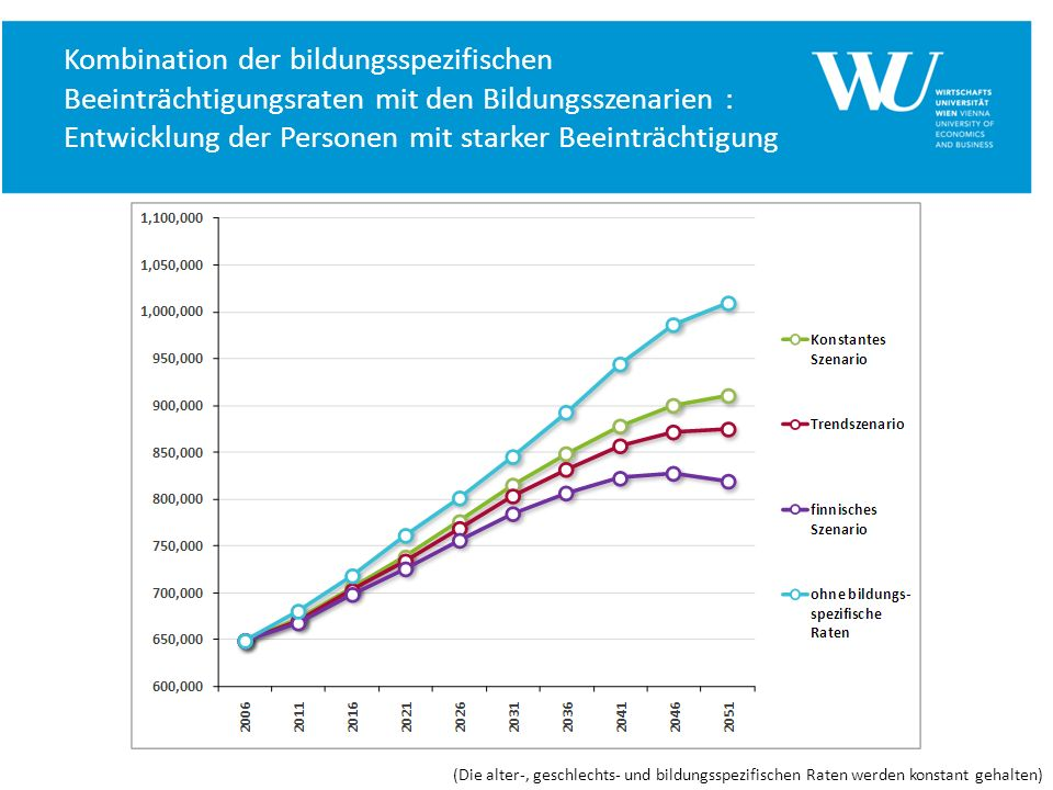 Kombination der bildungsspezifischen Beeinträchtigungsraten mit den Bildungsszenarien : Entwicklung der Personen mit starker Beeinträchtigung