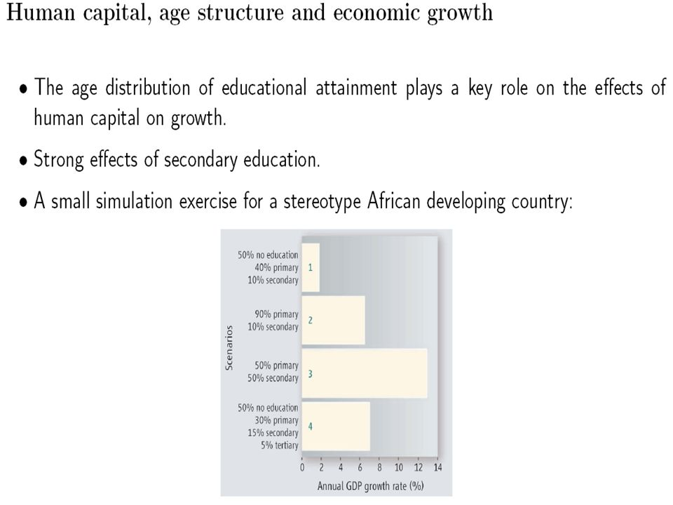 Based on the new IIASA-VID Educational Attainment data set for 120 countries for previous (inconclusive) economic growth regressions could be re-estimated and finally showed consistently significant positive effects of improving educational attainment. For poor countries it is the combination of universal primary with broad based secondary education that results in significant economic growth. - The current MDG goal mentioning only primary education is not sufficient.