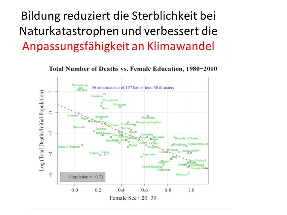 Bildung reduziert die Sterblichkeit bei Naturkatastrophen und verbessert die Anpassungsfähigkeit an Klimawandel