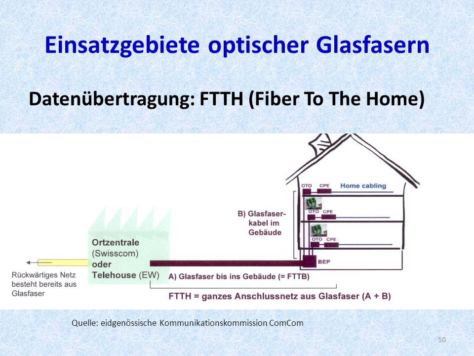 Einsatzgebiete optischer Glasfasern