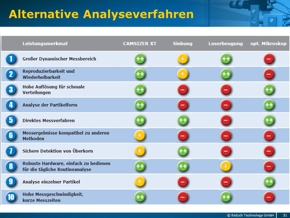 Alternative Analyseverfahren