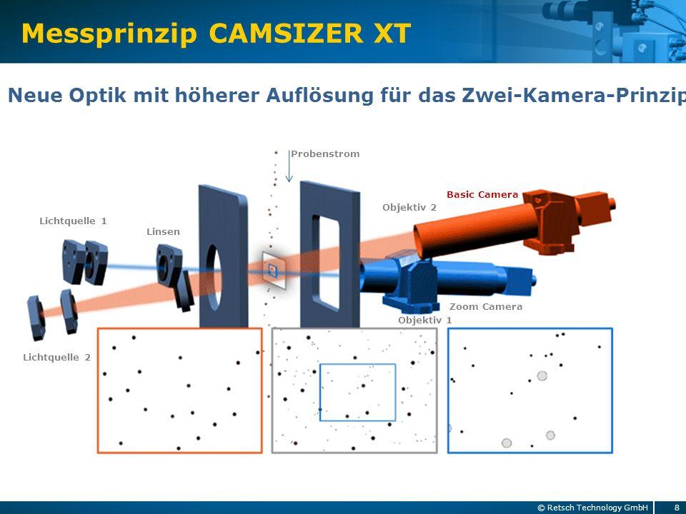 Messprinzip CAMSIZER XT