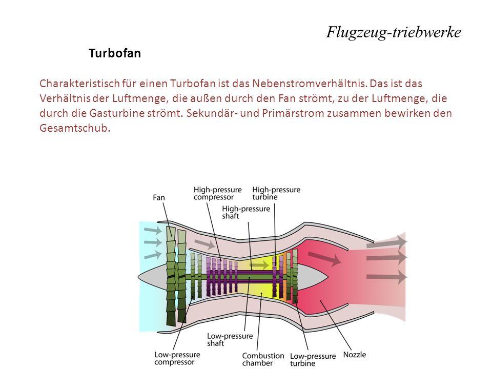 Flugzeug-triebwerke Turbofan
